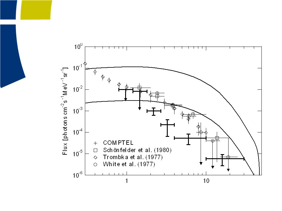 Grupen Astropartice Physics: If there were to exist antimatter domains of the uni- verse, then their separation from matter regions would have to be very complete or else one would see the γ -ray flux from proton–antiproton or electron–positron annihilation. The flux that one would expect depends on the size of the separated domains. Figure 9.1 shows the measured gamma- ray flux (data points) along with the predicted levels (curves) that would arise from collisions of matter and antimatter re- gions [14, 15]. The upper curve corresponds to domain sizes of 20 Mpc and is clearly excluded by the data. The lower curve is for domains of 1000 Mpc and it as well is incom- patible with the measurements. So one can conclude that if antimatter regions of the universe exist, they must be sep- arated by distances on the order of a gigaparsec, which is a significant fraction of the observable universe. Given that there is no plausible mechanism for separating matter from antimatter over such large distances, it is far more natural to assume that the universe is made of matter, i.e., that it has a net non-zero baryon number. Also the absence of a signifi- cant flux of 511 keV γ rays from electron–positron annihi- lation adds to this conclusion.